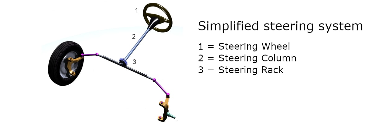 An (over) simplified diagram of a traditional car steering system. Steering wheel is labelled as number 1, steering column as number 2 and steering rack as number 3.