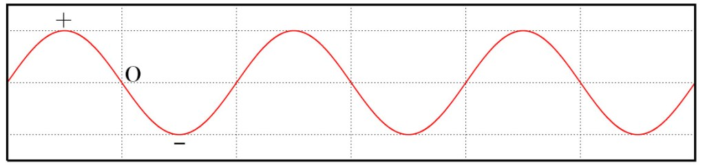 Alternating current alternates between positive, to zero, then to negative. For engineers out there, we call this a sine wave.