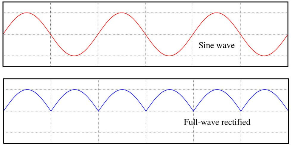 Diode takes the negative current, and make them positive again. In fancier terms, we call this full-wave rectified.