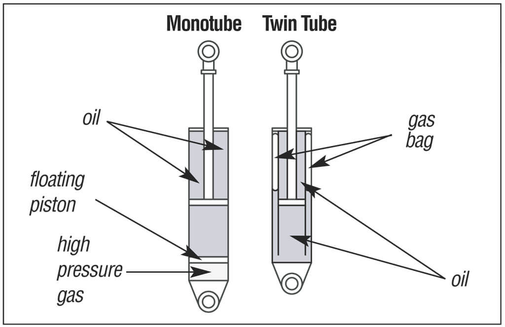 Mono-tube and twin-tube are different versions of shock absorber.