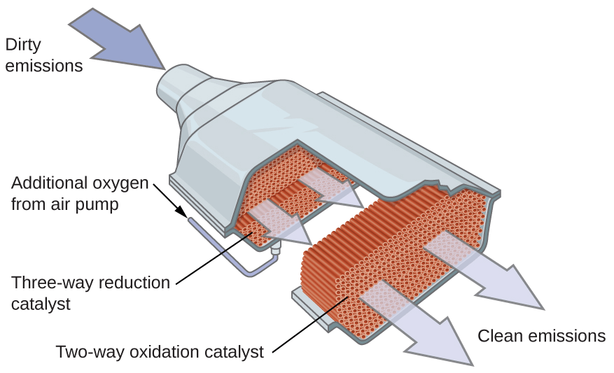 "The catalytic converter looks like a ""bulge"" from the cylindrical aluminium tubing. Within it, is a honeycomb structure that is coated with catalysts."