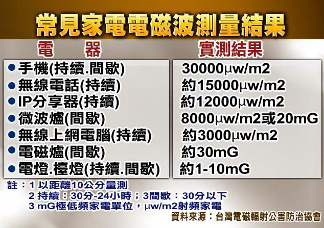 Wi-Fi 網路幅射有害健康 - ★ 科技 生活網 ★ Technology & Living Website