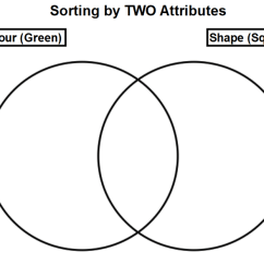 Venn Diagram Sorting Shapes 3 Gang 2 Way Switch Wiring Uk Units 1 And Patterning Welcome To 2e Before You Must Make Sure Label Your Two Circles On The First Write Attributes Will Be Using Shape Colour