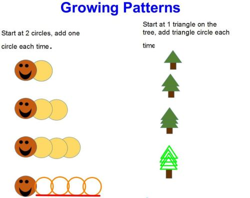small resolution of Units 1: Sorting and Patterning - WELCOME TO 2E!