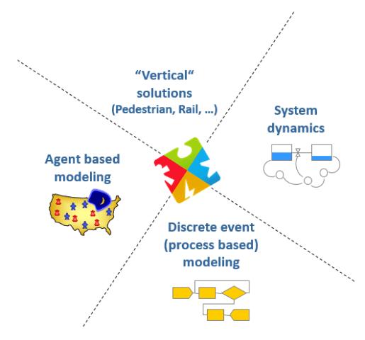 AnyLogic UK training simulation modelling