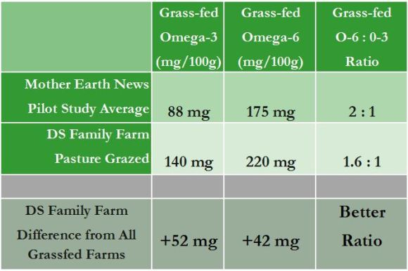 Grassfed beef omega-3 and omega-6 data