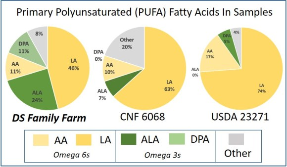 PUFA grassfed vs conventional
