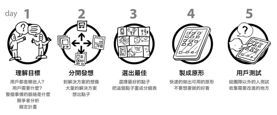 Design Sprint 的流程