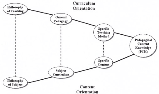 From an Idea or a Concept to Technological, Pedagogical