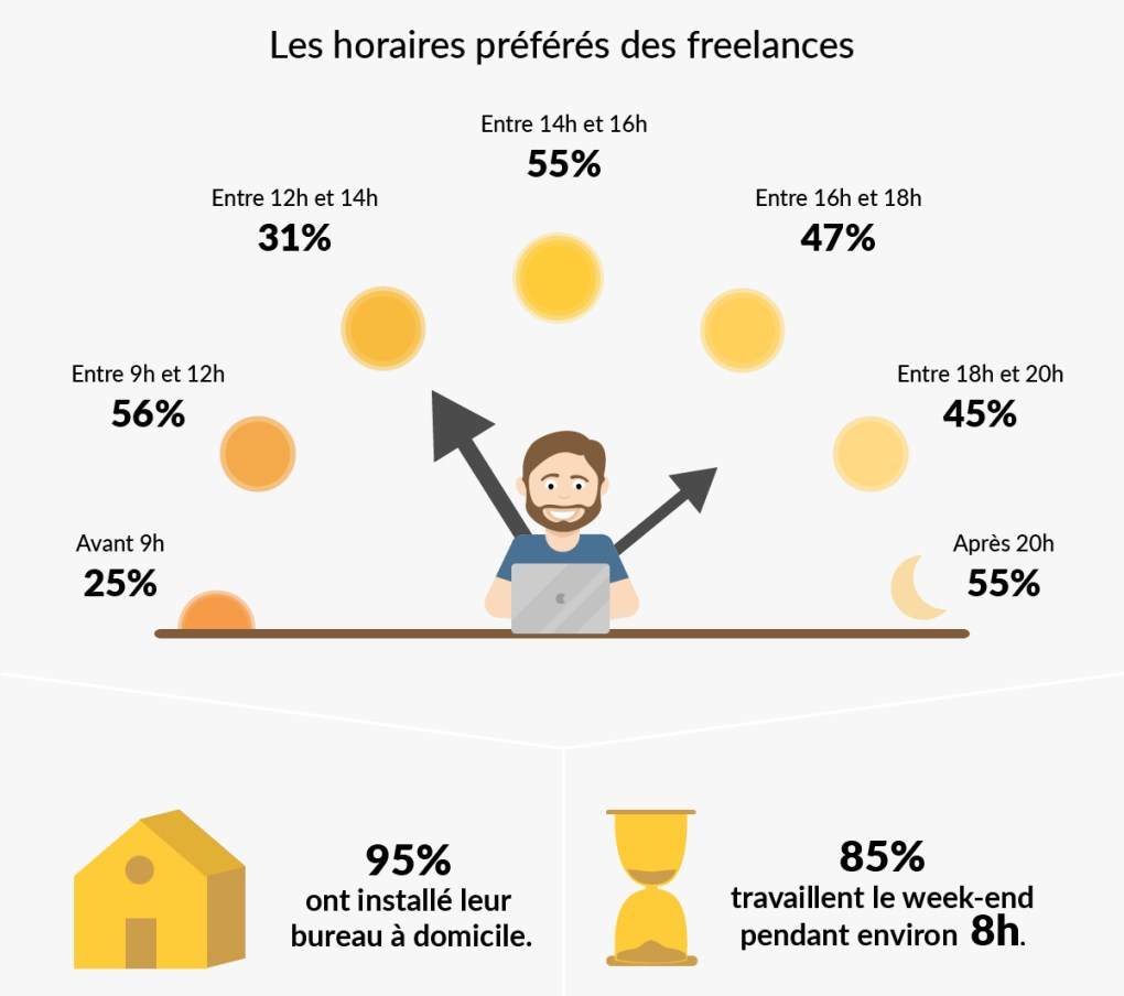 creatifs-freelances-france-etude-graphistes-horaires-weekend-temps-travail-coworking-bureau