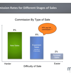 median commission rates by type of sale saas sales compensation design the right plan [ 1282 x 954 Pixel ]