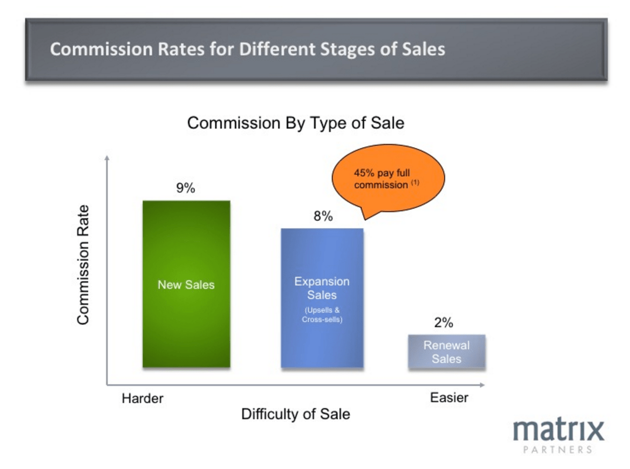 hight resolution of median commission rates by type of sale saas sales compensation design the right plan