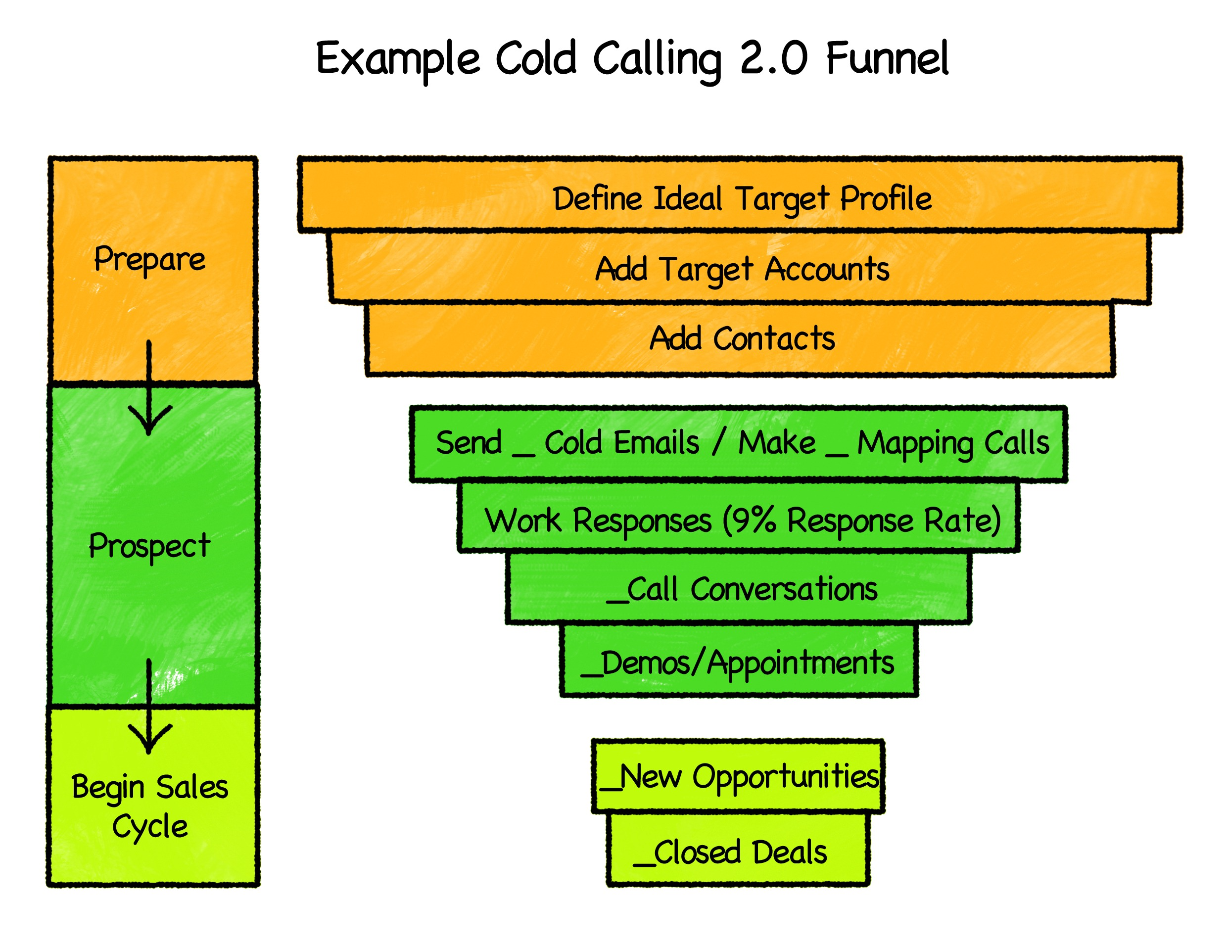 Image result for outbound sales funnel