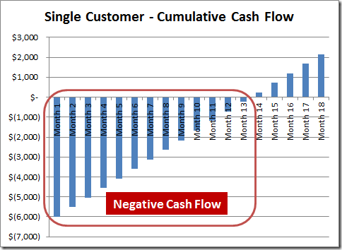 SaaS Customer Cumulative Cash Flow