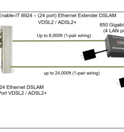 dsl warehouse crossover cable diagram gigabit wiring diagram [ 1633 x 563 Pixel ]