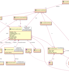 just to highlight what the above language design is about the conceptstructurerelations diagram contains relations of concept abstractconceptrelation and  [ 1979 x 1097 Pixel ]