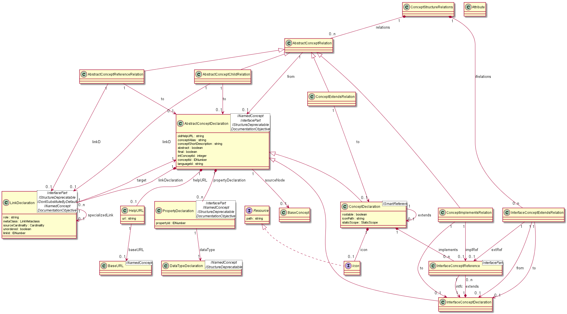 hight resolution of just to highlight what the above language design is about the conceptstructurerelations diagram contains relations of concept abstractconceptrelation and