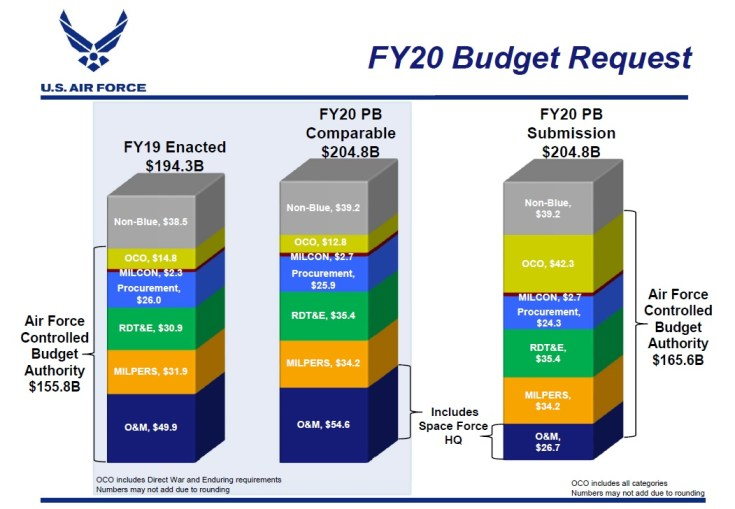 air force budget chart