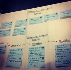 Customer involvement analysis