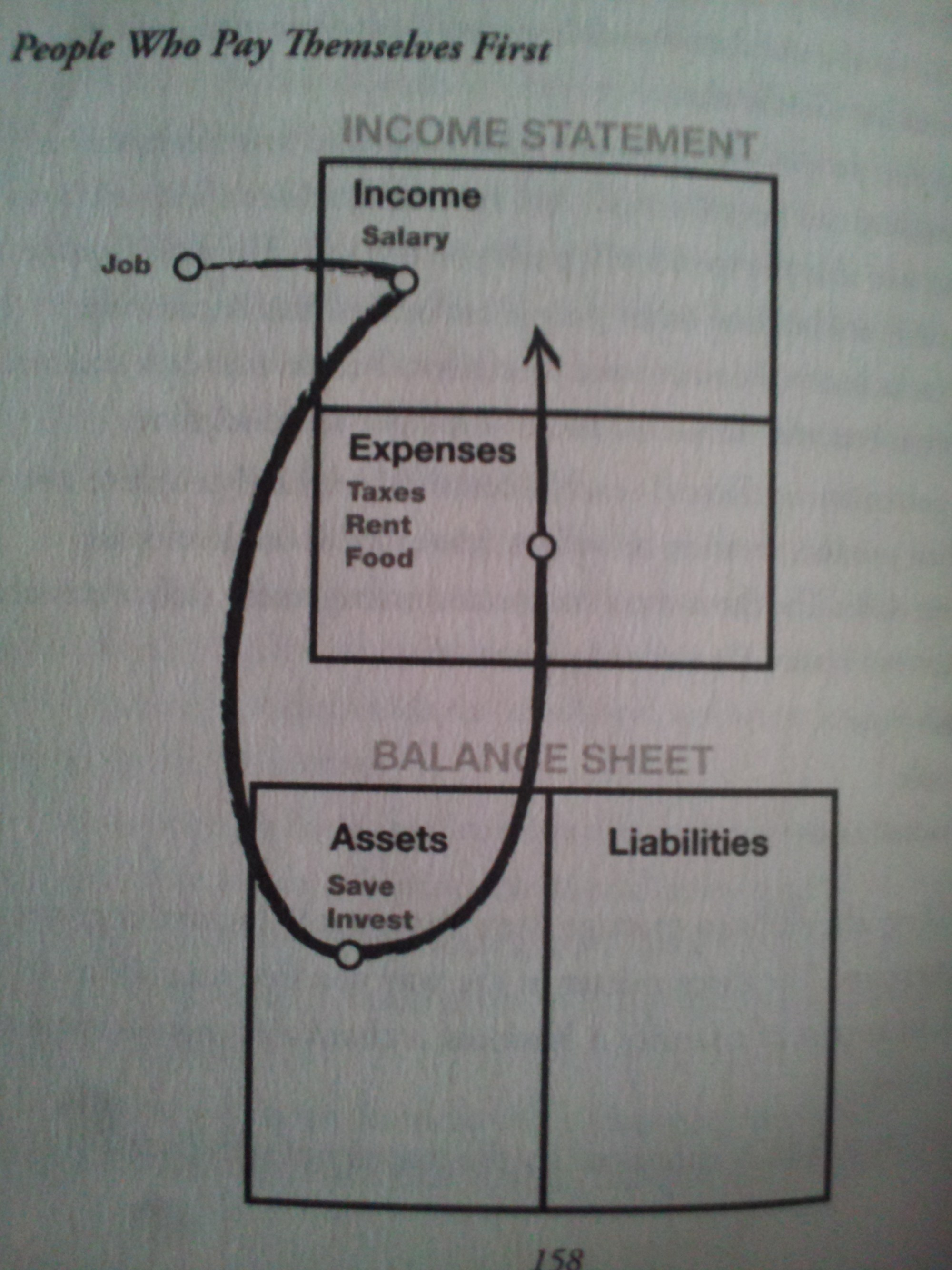 hight resolution of pay yourself diagram