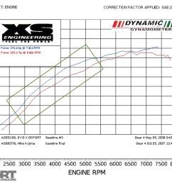 exploring the limits of the evo x engine 4b11t vs 4g63 mitsubishi evo engine diagram in addition evo 8 vacuum diagram also [ 1700 x 1275 Pixel ]