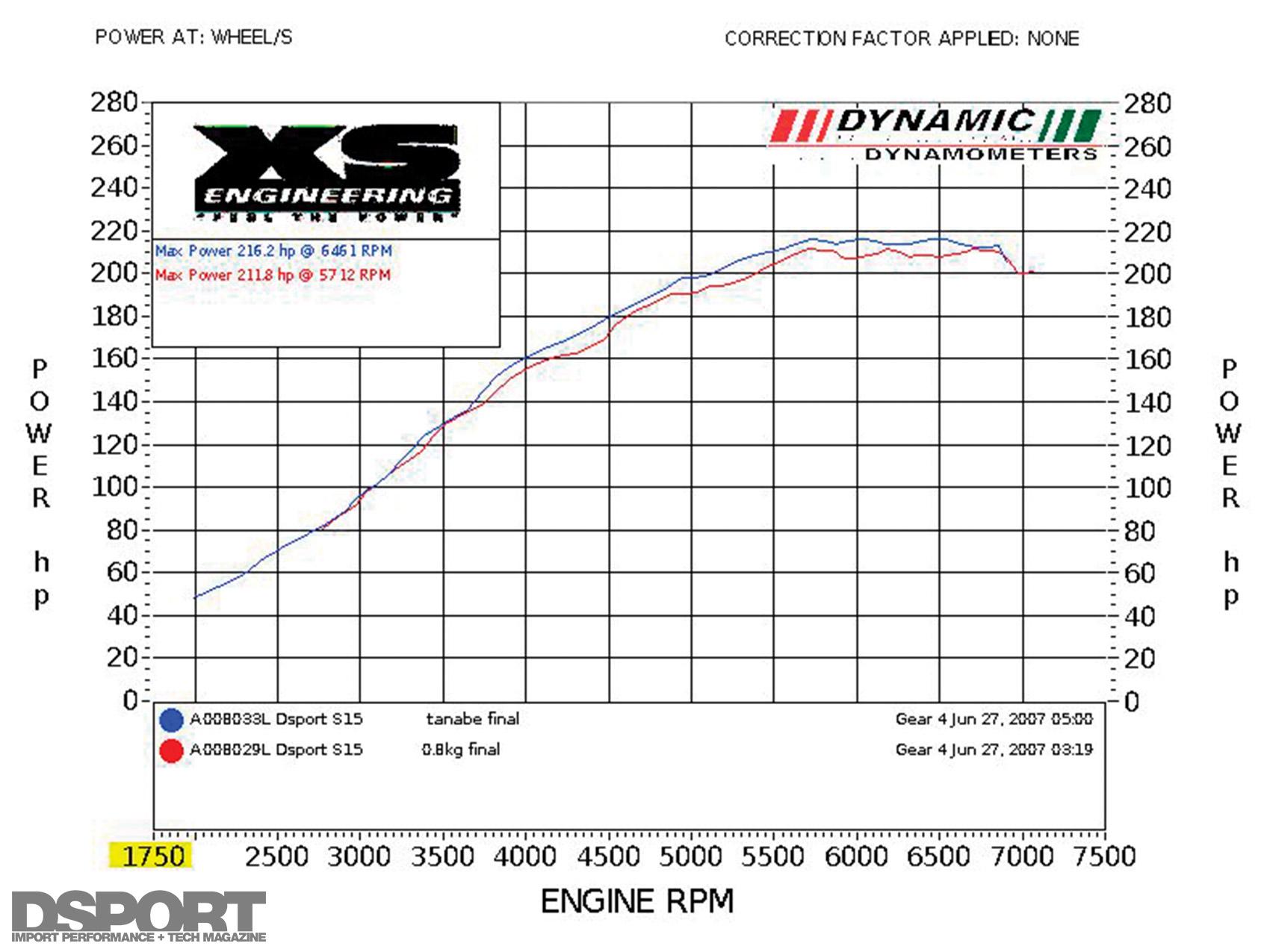 Test Amp Tune Nissan Silvia S15