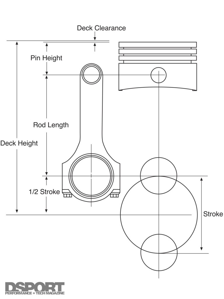 Rotating Assembly 101: Rods, Pistons, and Crank