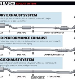 exhaust systems uncorking your engine s potential bolt on basics diagram of the exhaust system components diagram exhaust system [ 1700 x 1275 Pixel ]