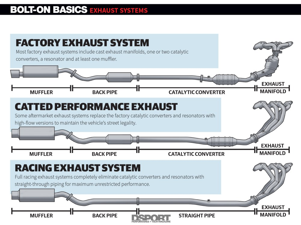 medium resolution of exhaust systems uncorking your engine s potential bolt on basics diagram of the exhaust system components diagram exhaust system