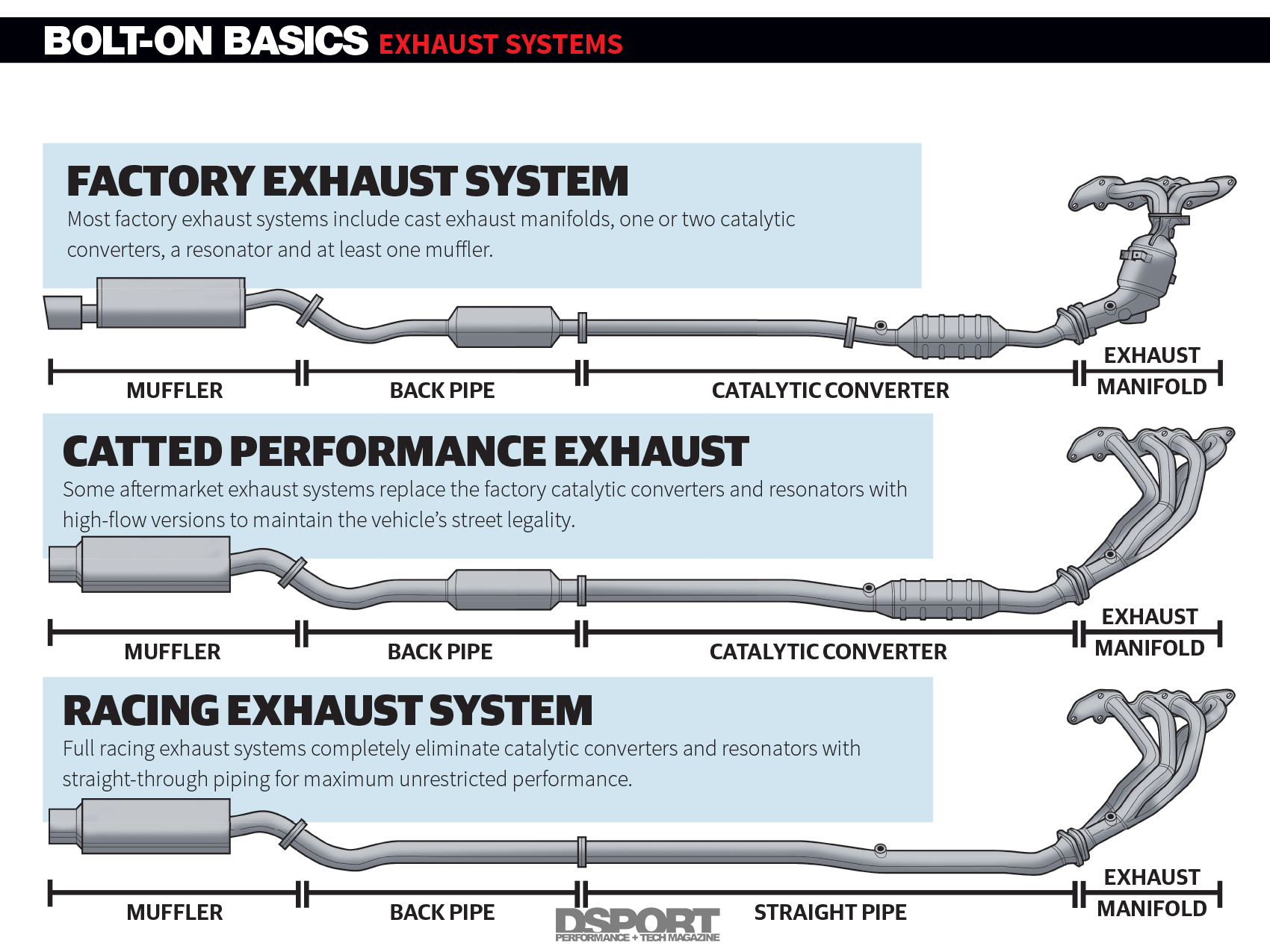 hight resolution of exhaust systems uncorking your engine s potential bolt on basics diagram of the exhaust system components diagram exhaust system