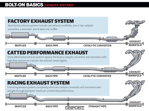 small resolution of exhaust systems uncorking your engine s potential bolt on basics diagram of the exhaust system components diagram exhaust system