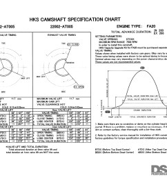 hks supplies a cam card that gives the data needed to properly degree the camshaft in the engine  [ 1700 x 1275 Pixel ]