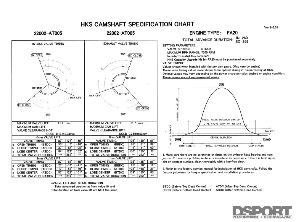 medium resolution of hks supplies a cam card that gives the data needed to properly degree the camshaft in the engine