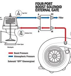 science of boost part 1 solenoids page 5 of 6 dsport magazine 4 port boost solenoid diagram [ 1700 x 1275 Pixel ]