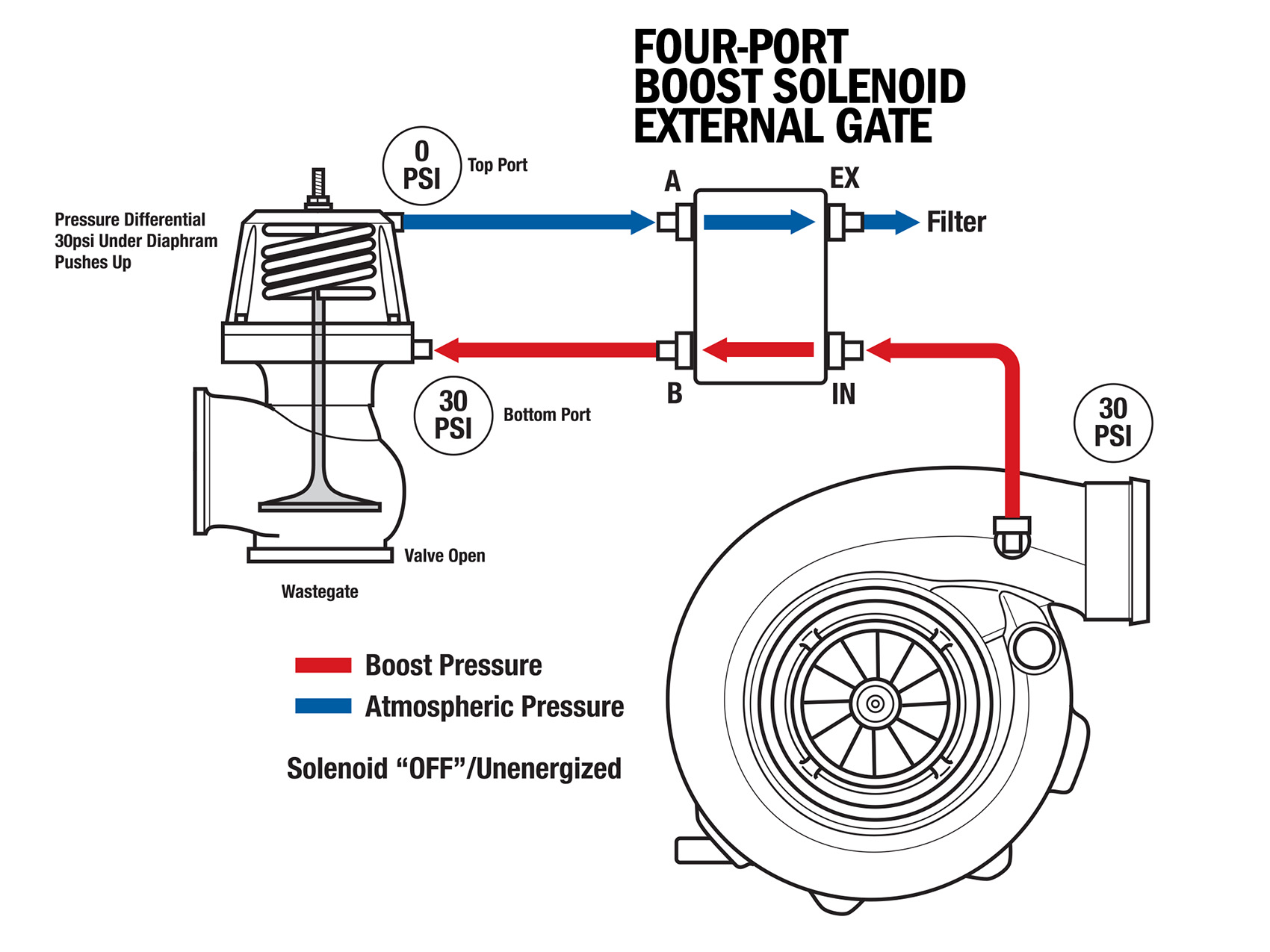 external wastegate diagram what is 7 2 surround sound science of boost part 1 solenoids page 5 6 dsport magazine four port solenoid gate