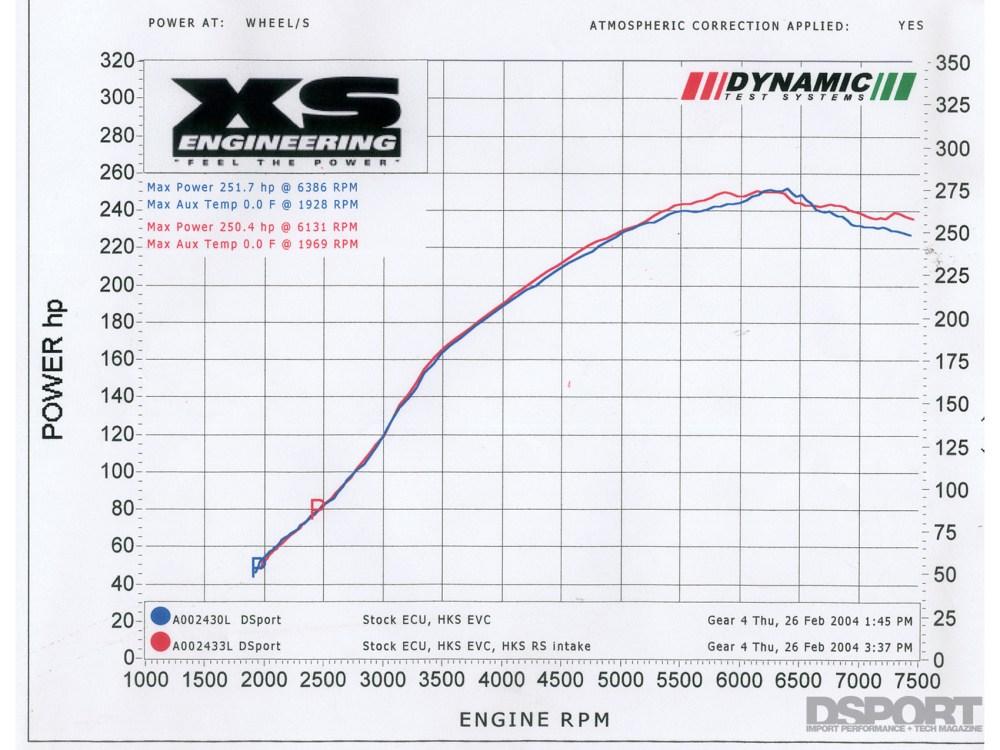 medium resolution of test tune 2003 mitsubishi evo 8 4g63t in dsport magazine
