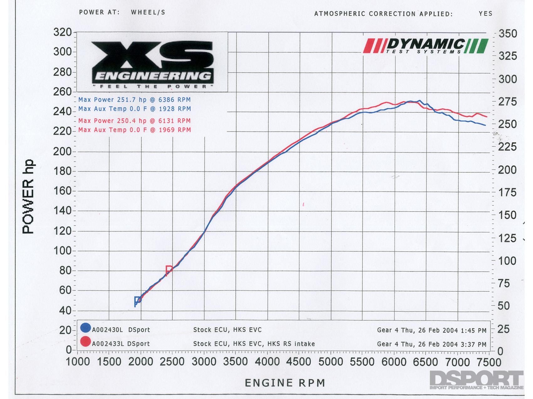 hight resolution of test tune 2003 mitsubishi evo 8 4g63t in dsport magazine