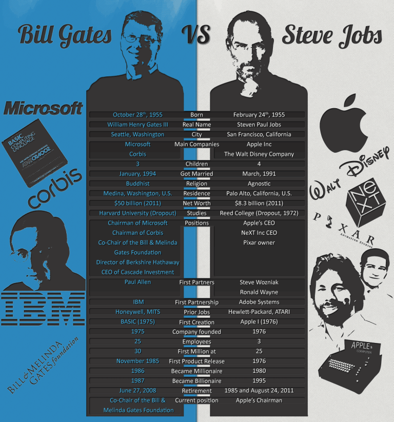 img - steve jobs vs bill gates