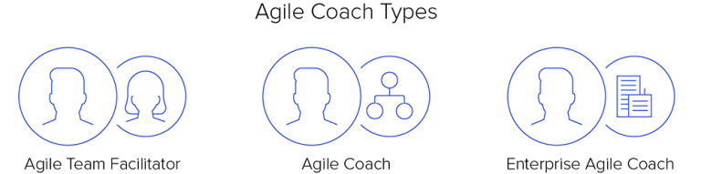 img - agile coach types