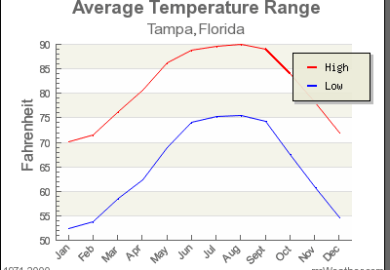 Average Temperatures In New Orleans By Month