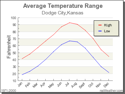 Climate in Dodge City Kansas