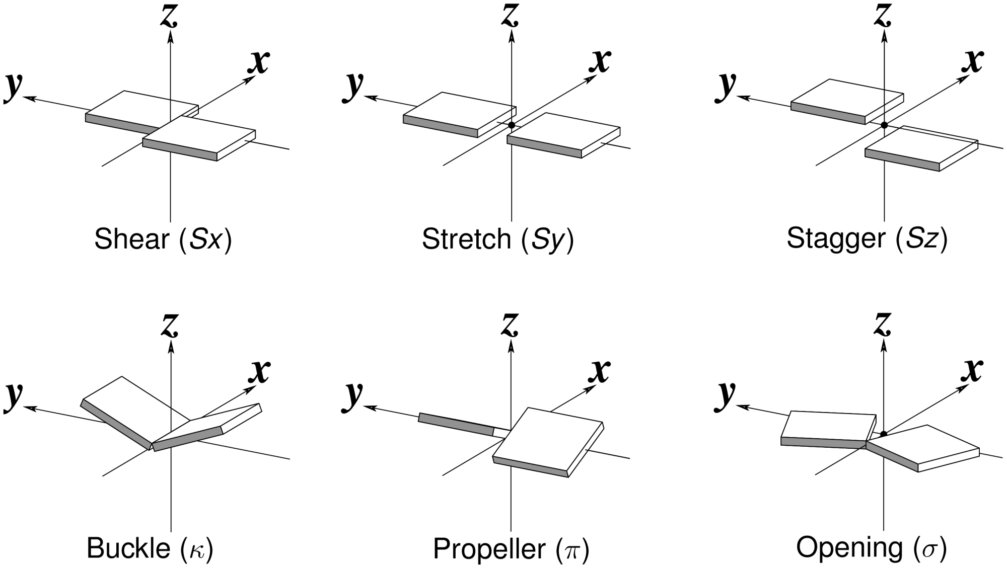 hight resolution of schematic diagram of six rigid body base pair parameters
