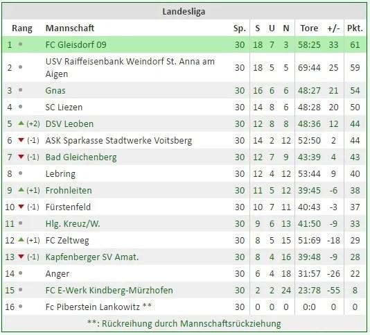 tabelle LL1516