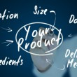 Health & Wellness Product Development