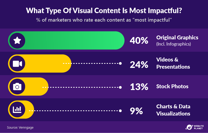 -outline---visual-content-marketing-stats-17.png