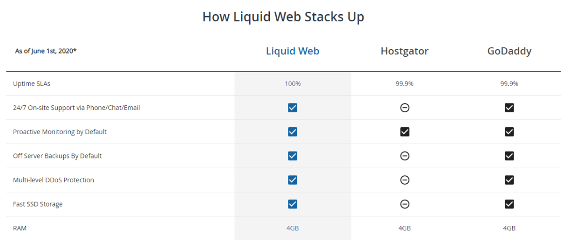 table-comparing-liquid-web-features-with-competitors