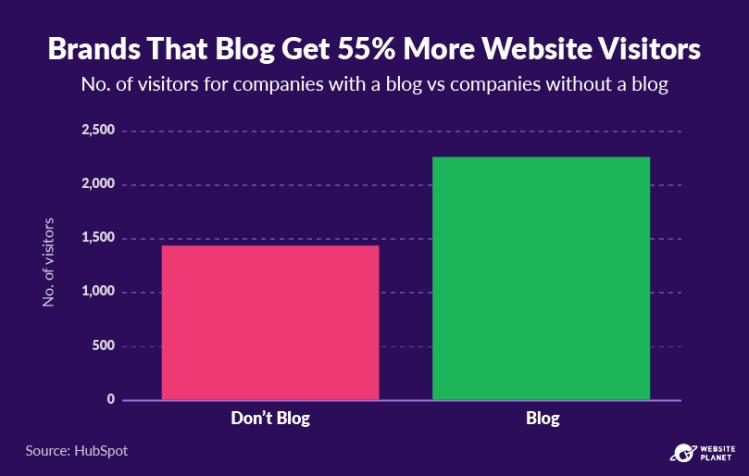 copy-of-blogging-statistics-24.png