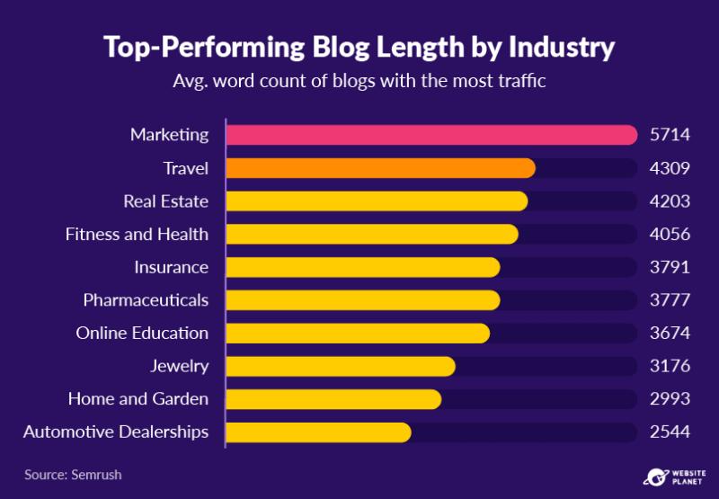 copy-of-blogging-statistics-30.png