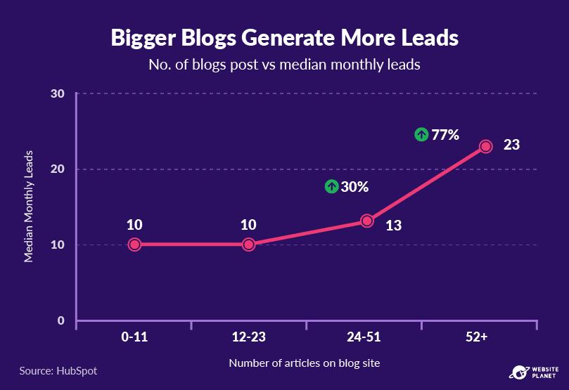 copy-of-blogging-statistics-58.png