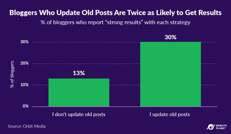copy-of-blogging-statistics-64.png